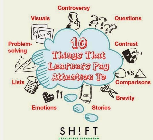 http://info.shiftelearning.com/blog/bid/351150/10-Things-That-Learners-Pay-Attention-To-And-How-to-Use-Them-in-eLearning