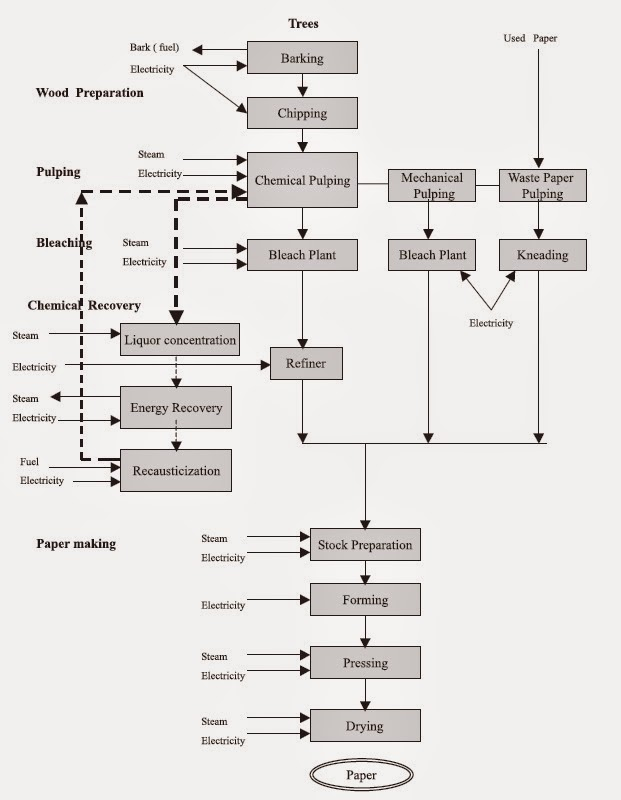 Mechanical Engineering Process Flow Diagram Of Pulp Paper Industry