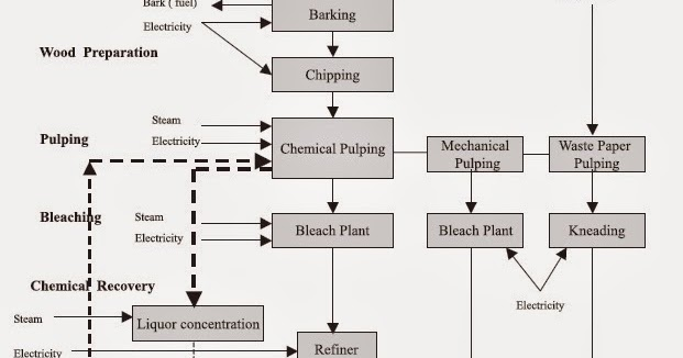 mechanical engineering  process flow diagram of pulp  amp  paper industry
