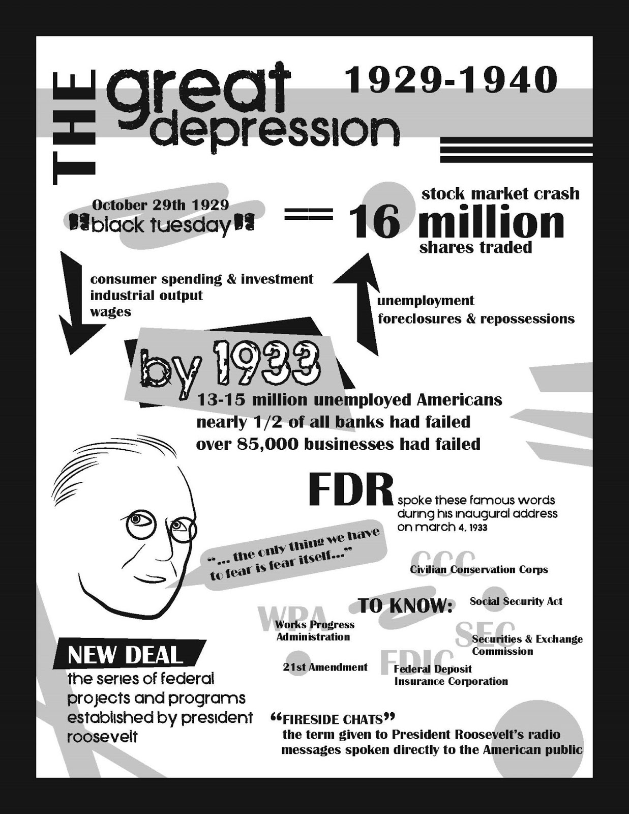 """fear itself depression life essay Successes and failures of roosevelt's new created by the depression of the address that """"the only thing we have to fear is fear itself."""