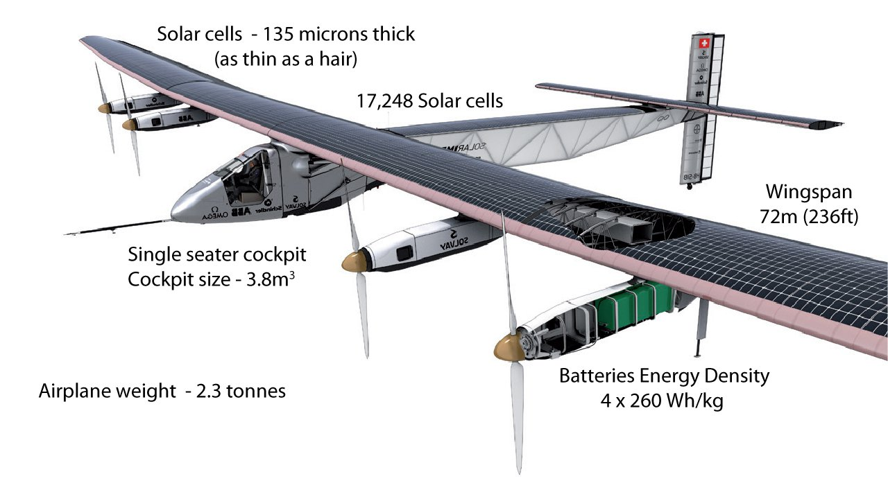 Solar Impulse 2 - Solar Plane Completes Record 120-Hour Flight Across Pacific! - How it works