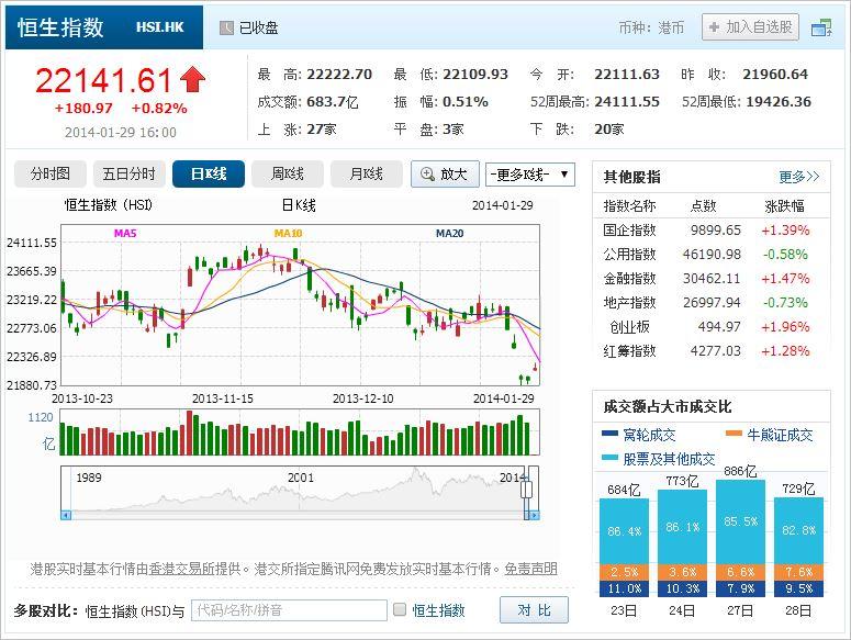 中国株コバンザメ投資 香港ハンセン指数20140129