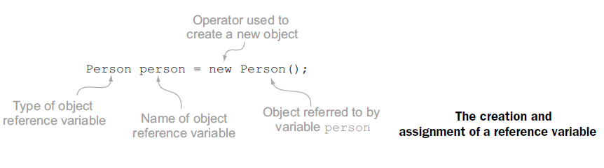 assign value to object in java