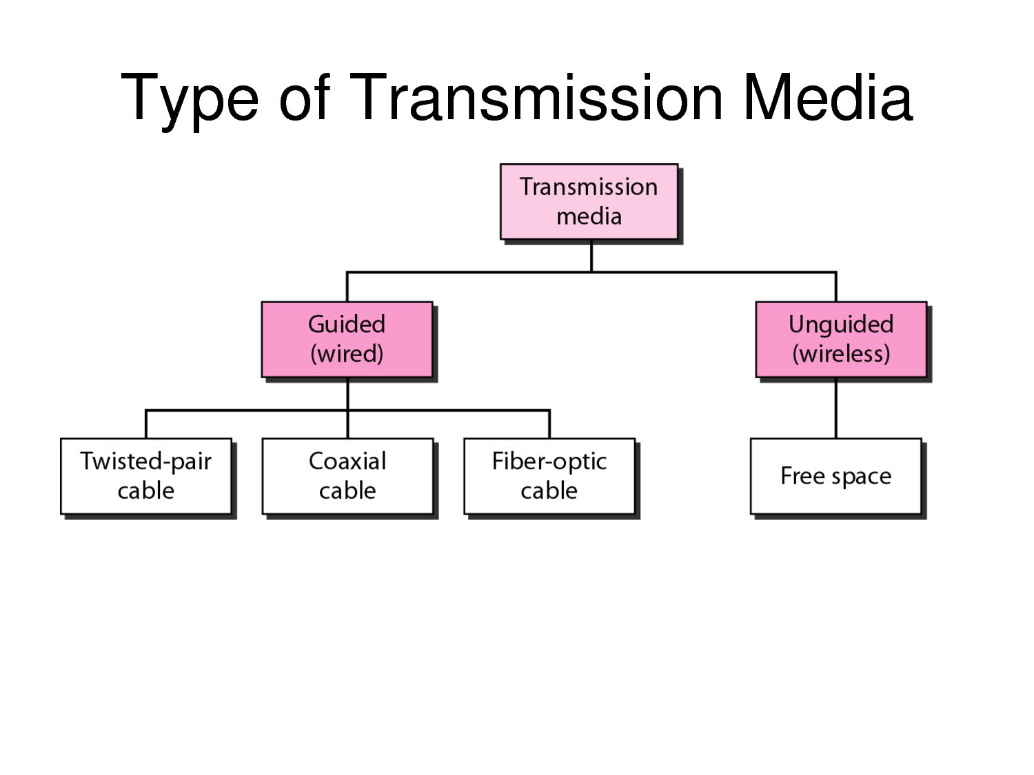 TYPE OF TRANSMISSION M... Infrared Waves Communication