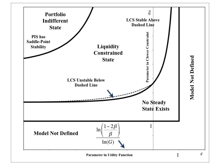 Thoughts On Economics A Bifurcation Diagram For Hahn And Solow