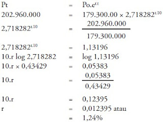 Pertumbuhan Penduduk Alami Sosial Geometri dan Eksponensial 1
