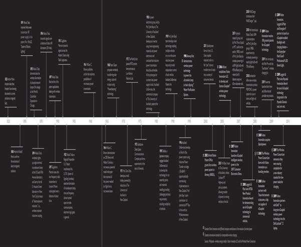 Pcfinancial history timeline zip code