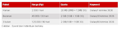 Paket Internet Telkomsel Full Galaxy Plan