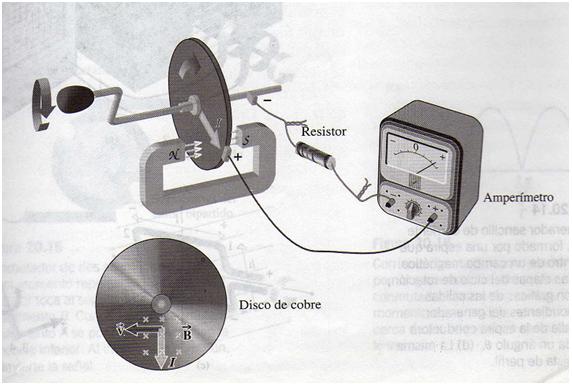 F sico matem tico 2011 generadores de corriente fm1 - Generadores de corriente ...
