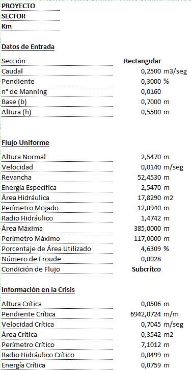 Resultados de la Verificación del flujo en canales