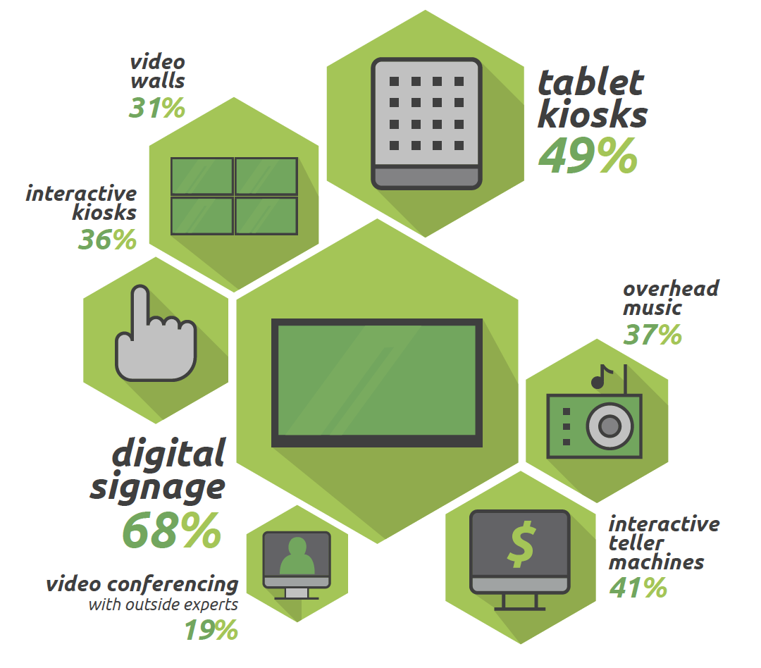 Principales medios digitales en banca retail USA