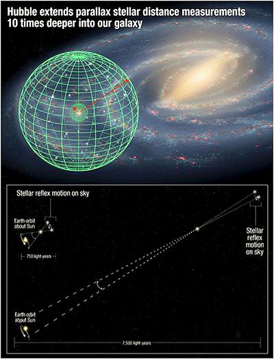 Hubble Extends Parallax Stellar Distance Measurements