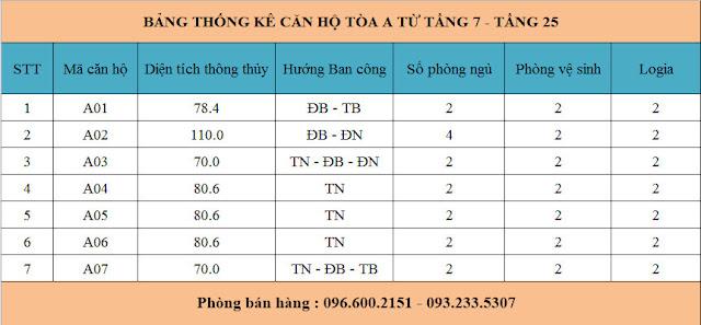 Thống kê căn hộ tòa A Garden Hill - 99 Trần Bình