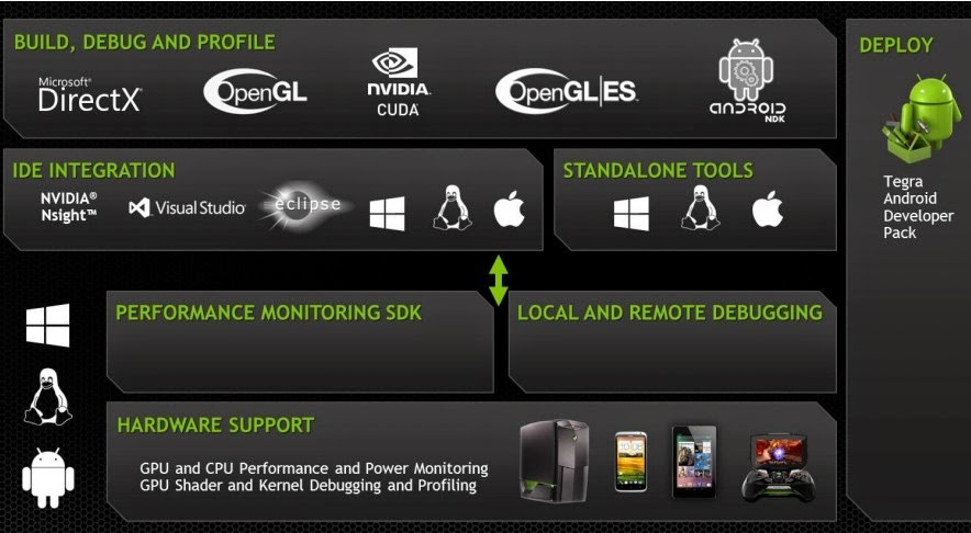 Tegra K1 SDK resources
