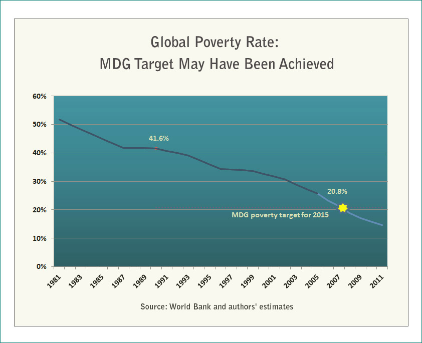 1 a day  global poverty