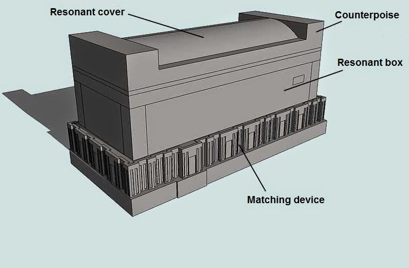 Sarcophagus designed to convert infrasound signal into signal of divisible frequencies
