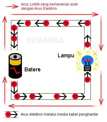 Arus Elektron dan Arus Listrik