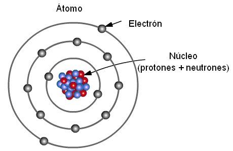 atomo Cosas que habría que saber antes de estudiar ciencia (VI): Los modelos científicos.