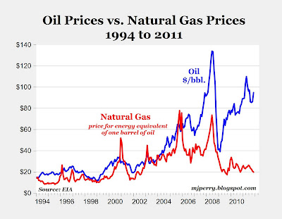 Charts of the Day: Oil vs. Natural Gas Prices; On An Energy-Equivalent ...