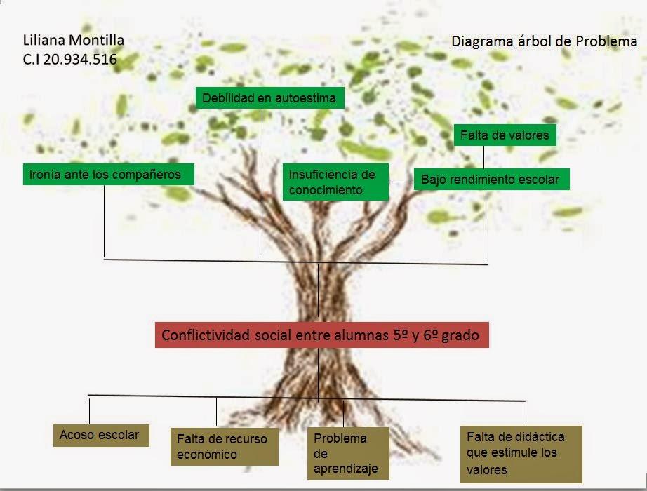 Archivo enfermedad cel aca rbol de complicaciones of for Investigacion de arboles