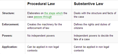 Difference Between Procedural Law and Substantive Law