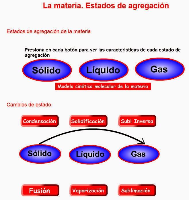 http://fisicayquimicaenflash.es/eso/3eso/materia/materia01.html