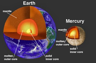 comparison of the cores of planets Earth and Mercury