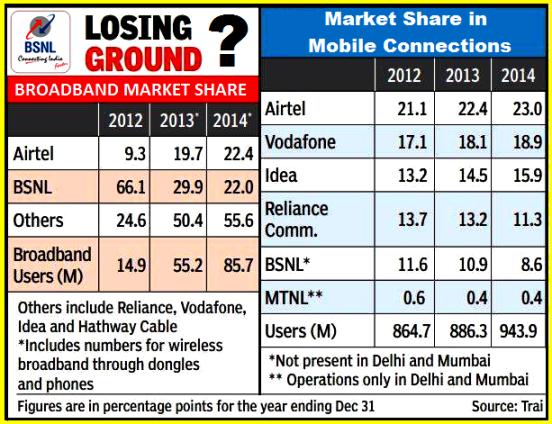 bsnl-declining-market-share