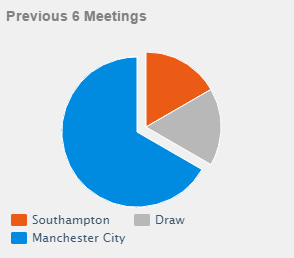 head to head Southampton vs Manchester City