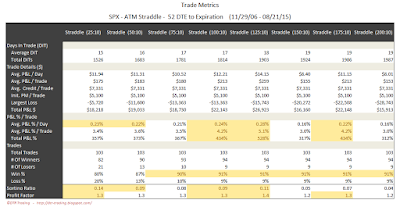 SPX Short Options Straddle Trade Metrics - 52 DTE - Risk:Reward 10% Exits