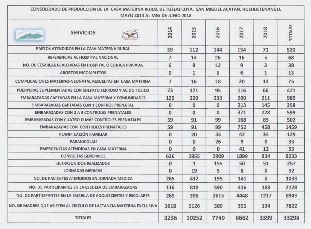 PRODUCCION 2014-2018, CASA MATERNA TUZLAJ