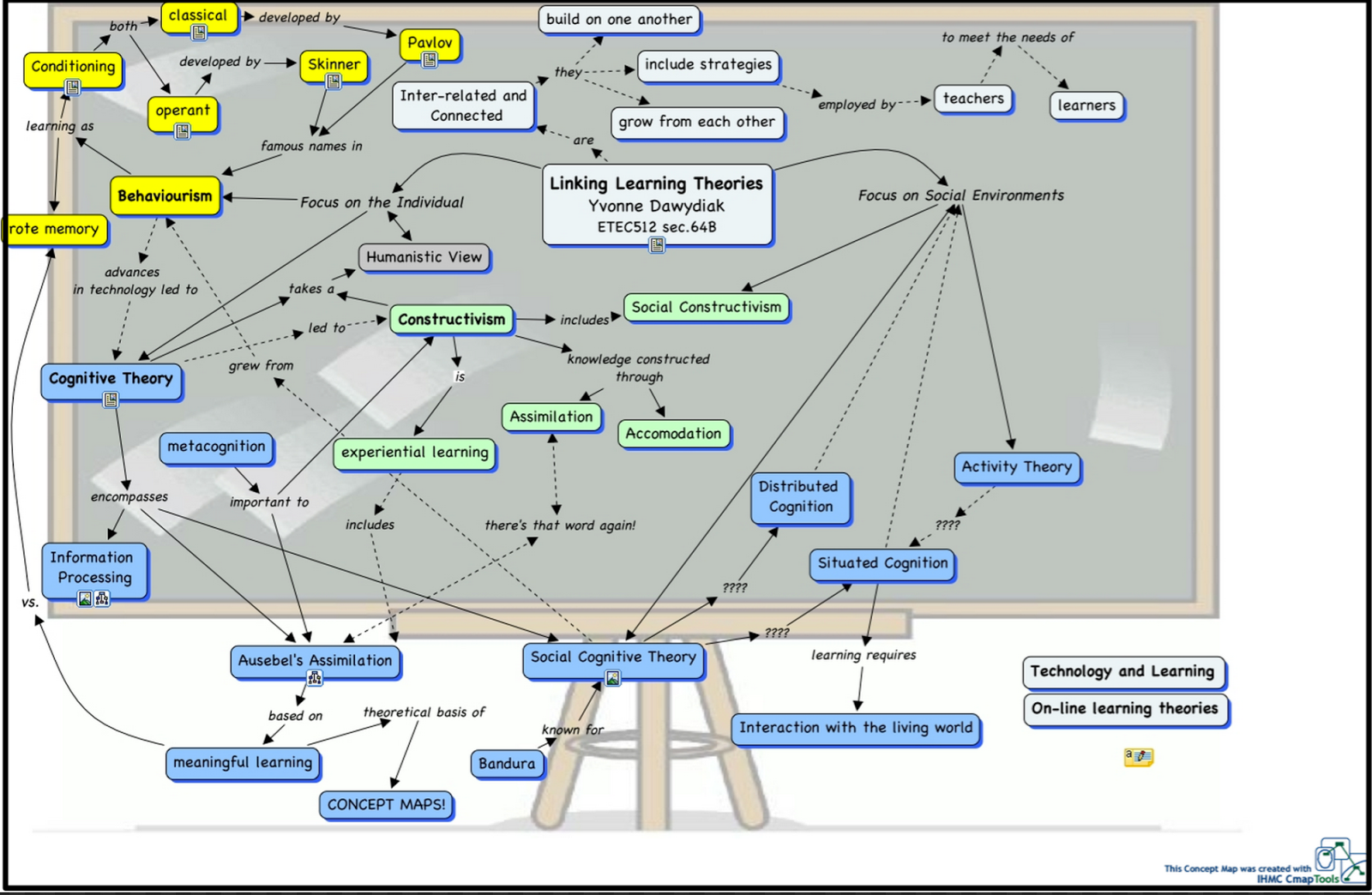Main Learning Theories: concept map