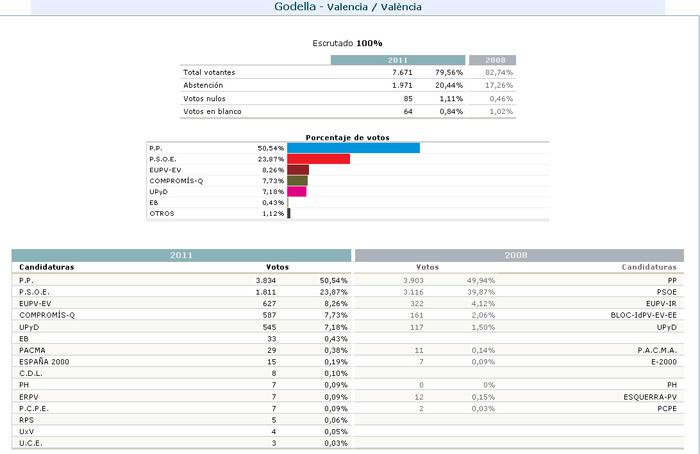 Socialistes godella resultados electorales en godella for Resultados electorales mir
