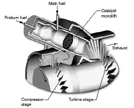 Schematic Diagram Of A Catalytic Combustor