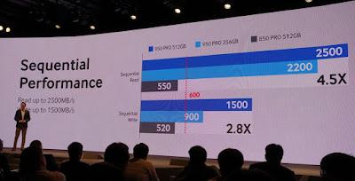 Presentación de la SSD 950 Pro de Samsung