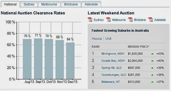 costo abitazioni australia