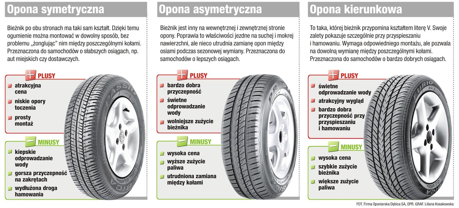 Opony asymetryczne – problem