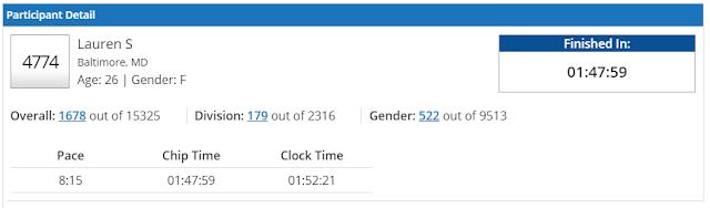 RNR-DC-2015-half-marathon-results