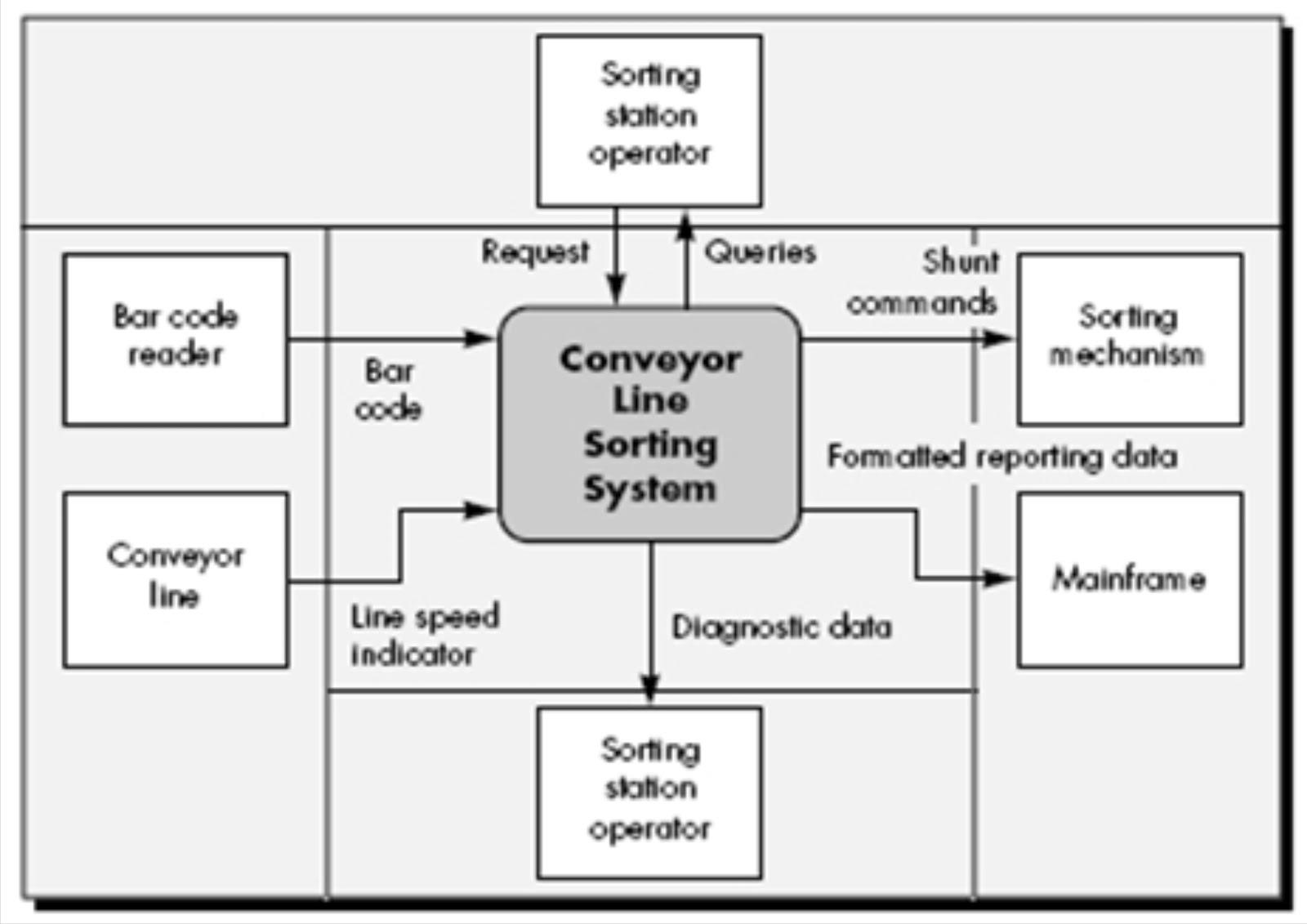 Bacaan bermanfaat rekayasa perangkat lunak bab iii gambar 34 diagram konteks arsitektur untuk sistem pengurutan pembawa barang pada bidang manufaktur ccuart Image collections