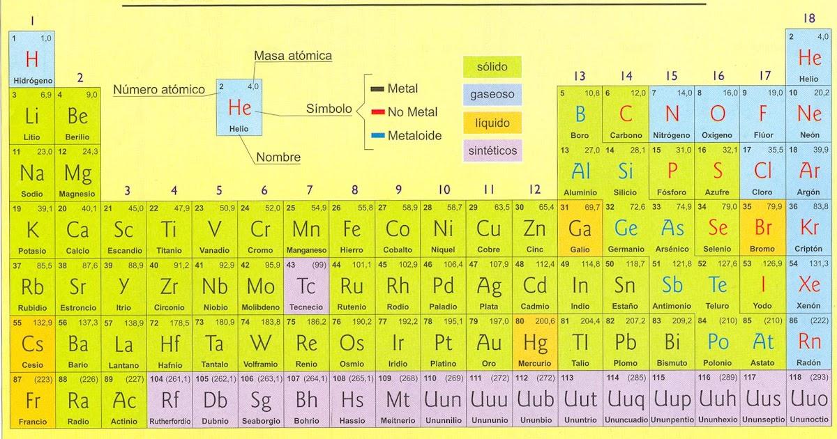 Quimica inorganica tabla periodica urtaz Gallery