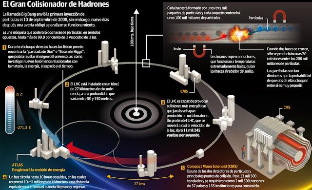 Resultado de imagen de Haces de muones lanzados en el LHC a velocidad relativista incrementaron su masa diez veces