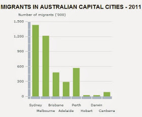 Migrants in australian capital cities