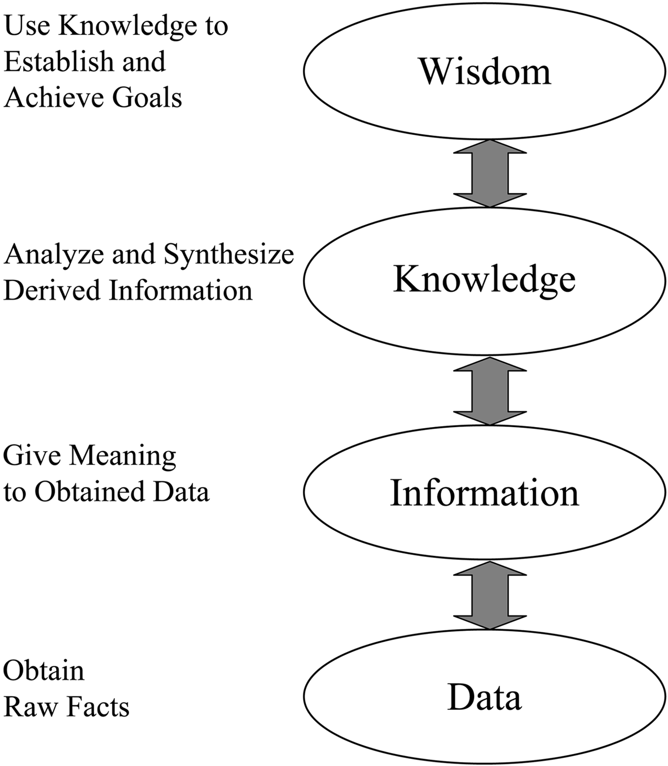 knowledge and information 1 Figure 12 from data to information to knowledge in a business context, knowledge is often linked to strategic levels of management and long-term business planning, where it is.
