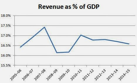 Ontario government revenue as % of GDP flat over ten years