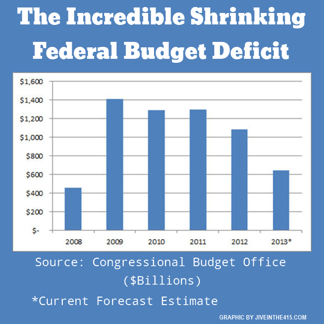The Congressional Budget Office revised federal budget deficit forecast.