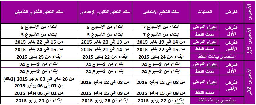 الجدولة الزمنية لمختلف العمليات التقويمية برسم السنة الدراسية الحالية