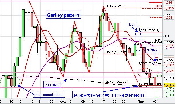 Gartley Chart pattern