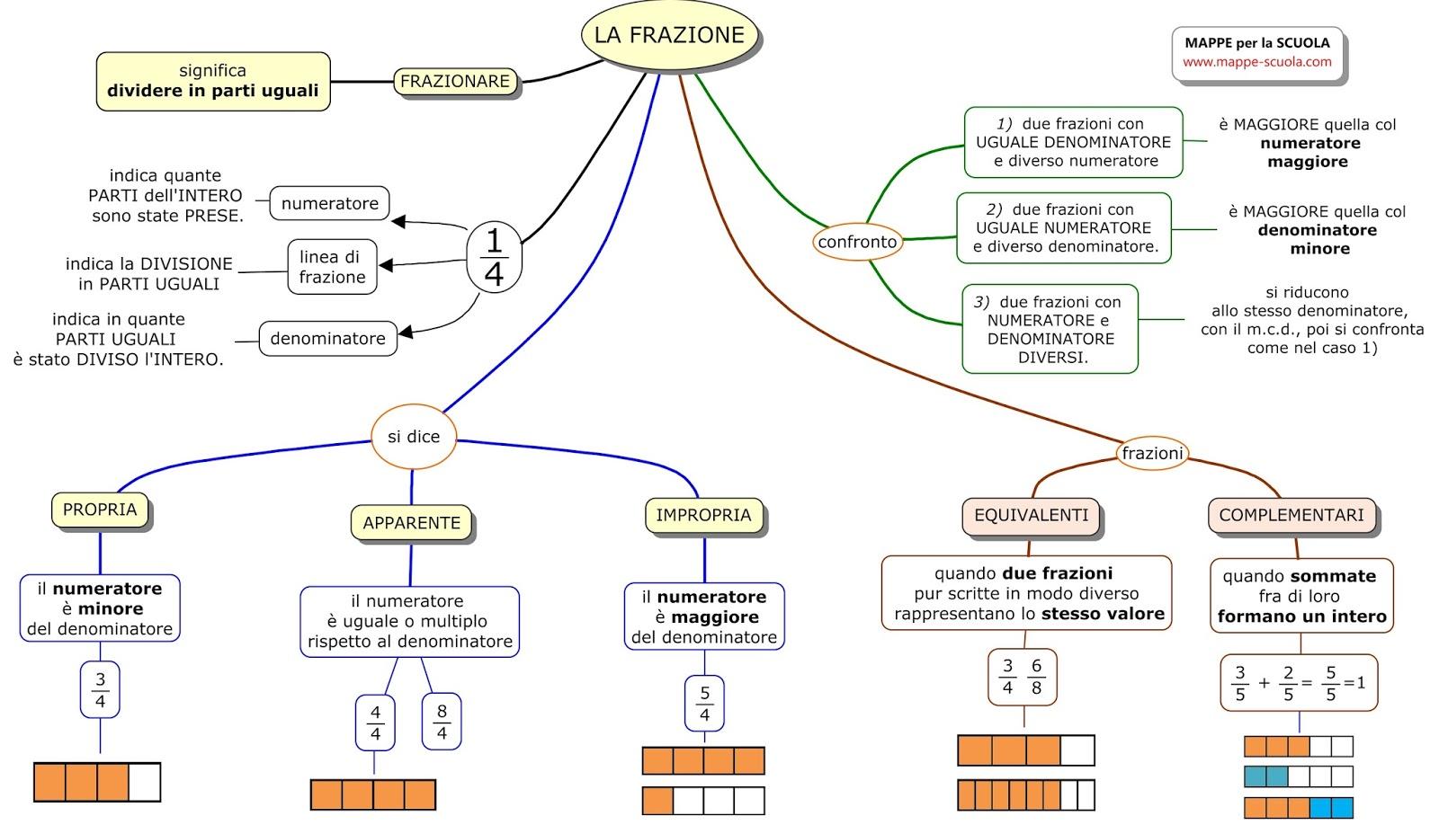 Mappe per la scuola la frazione matematica for 1 piano piano di storia