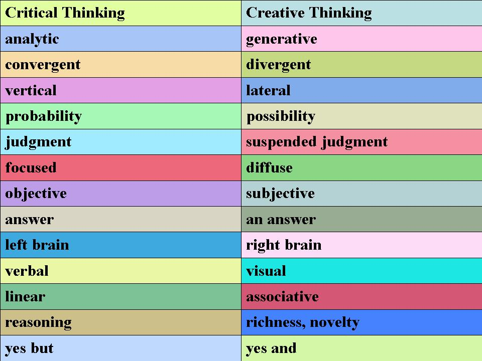 critical and creative thinking skills activities