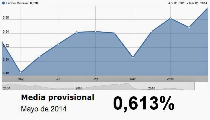 El Euribor sobrepasa el 0,6% por primera vez desde octubre 2012.